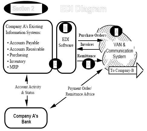 Material Handling Equipment (MHE): Identification