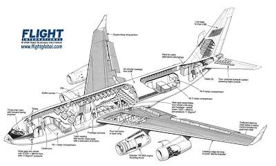 Schematic Of A 747 Airplane Schematics Wiring Diagram ~ Odicis