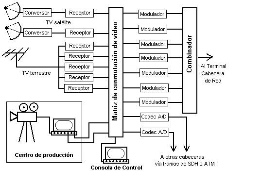 comunicaciones3-CATV: COMPONENTES DE UNA RED HFC