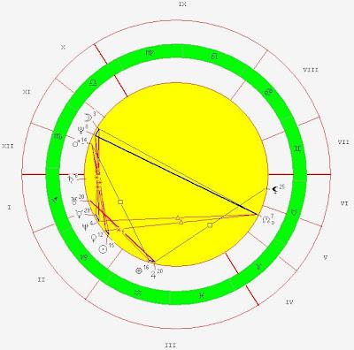 Celebrity Horoscope