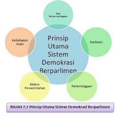 Kebaikan Sistem Demokrasi Di Malaysia