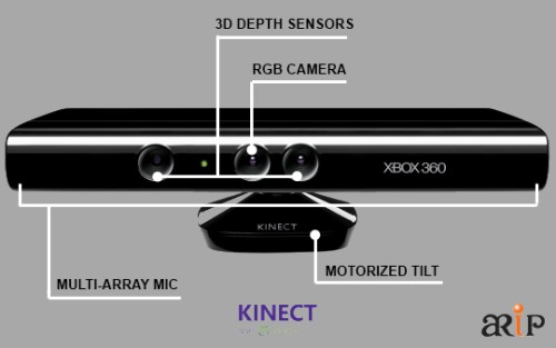 Sensor Workshop at ITP :: Reports / Kinect
