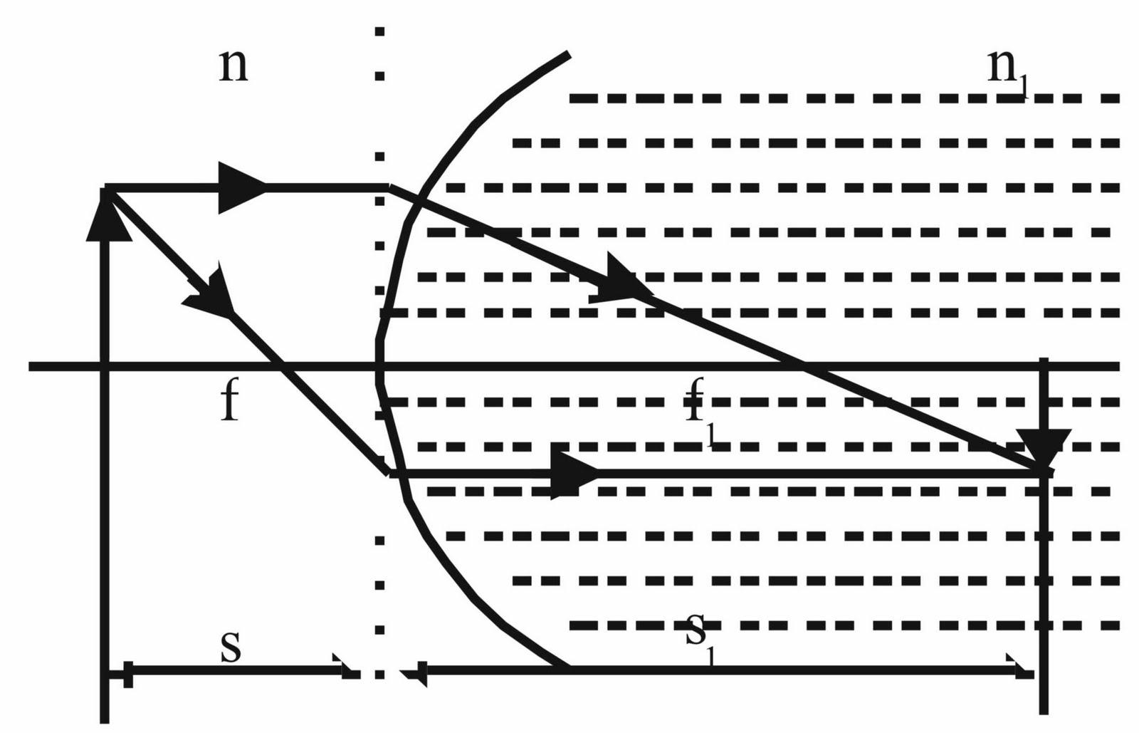 Kang Uzen Optik Geometrik