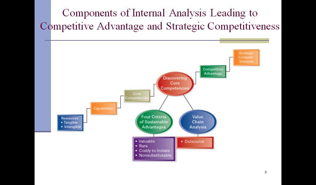 Lecture 4 5 The Internal Organization Resources Capabilities Core Compatancies Compeive Advantage