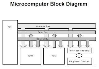 serial protocols: microcomputer block diagram