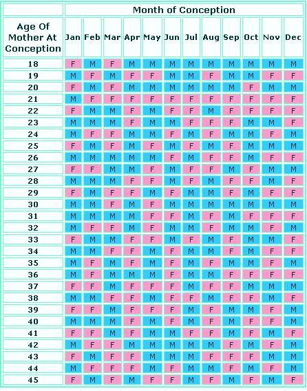 Personalized Ovulation Calendar Ovulation Calendar Ovulation Calendars Ovulation Calculator Chinese Fertility Calendar Calendar Template 2016