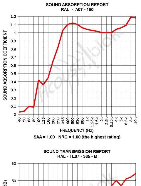 45 dBA: Outdoor Sound Absorption
