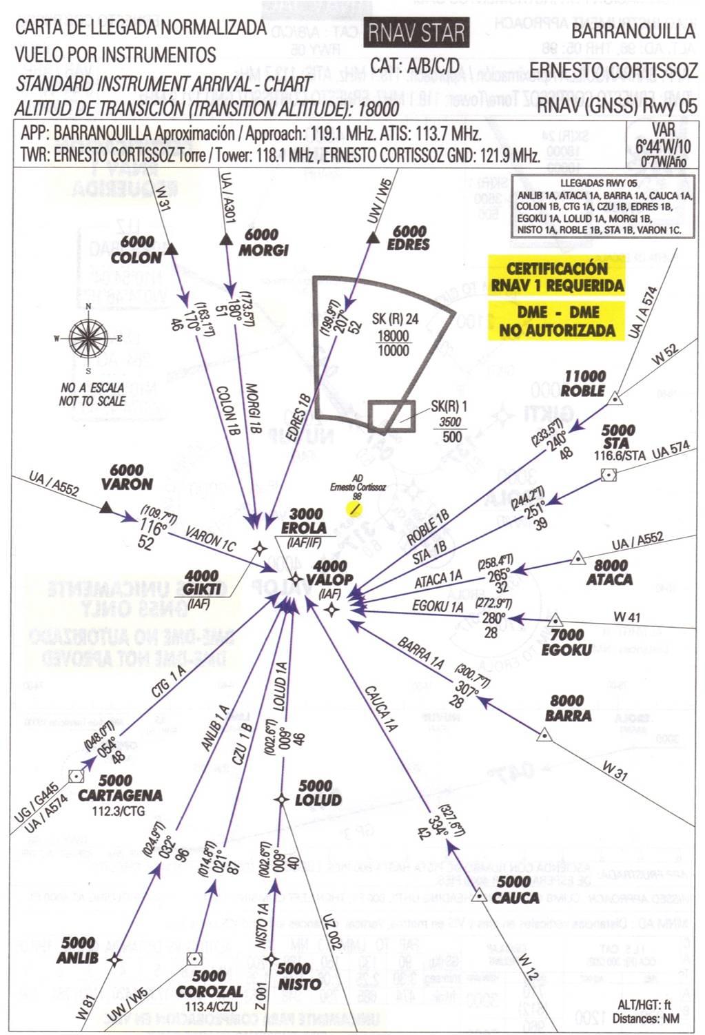 INFORMACIÓN AERONÁUTICA: ESPECIFICACION DE NAVEGACION RNAV-1