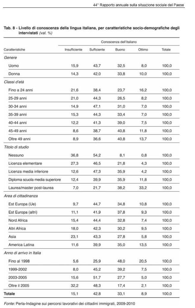 Valigie di cartone dicembre 2010 for Test per stranieri carta di soggiorno