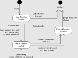 azlabs: Sun Access Manager : Session Timeout