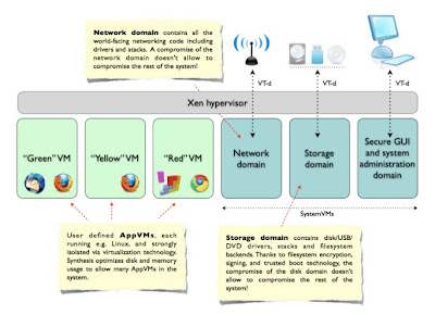 Qubes OS Architecture Overview
