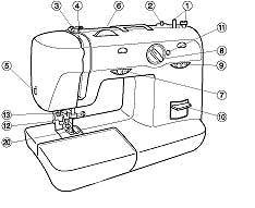 Alfileres de plata: MANUAL DE COSTURA: Plancha, máquina de