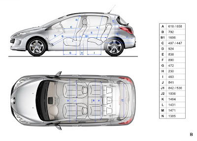 one.D'RIVE: CKD Peugeot 308 VTi/Turbo Specifications
