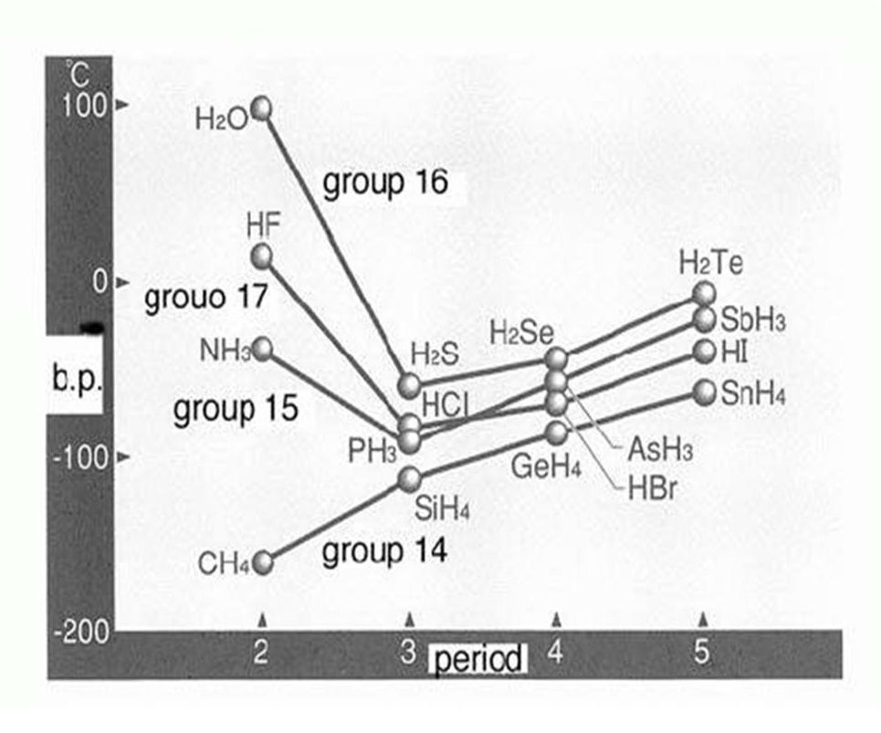 Chemical Engineering Ikatan Hidrogen