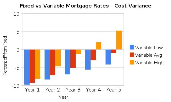 Image Result For Mortgage Comparison Calculator Scotiabank