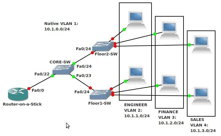 Jaringan Komputer dan Telekomunikasi: Konfigurasi VLAN Cisco