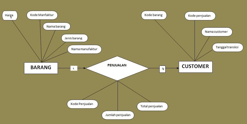 Database System Entity Relational Diagram Erd Untuk