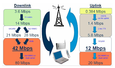 The 3G4G Blog: HSPA Data Rates Calculation