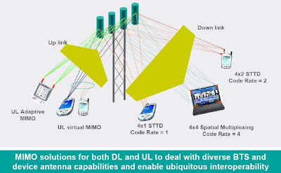 The 3G4G Blog: Multiuser Cooperative Diversity and Virtual MIMO