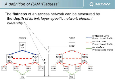The 3G4G Blog: LTE Architecture: Flat or Not so Flat?