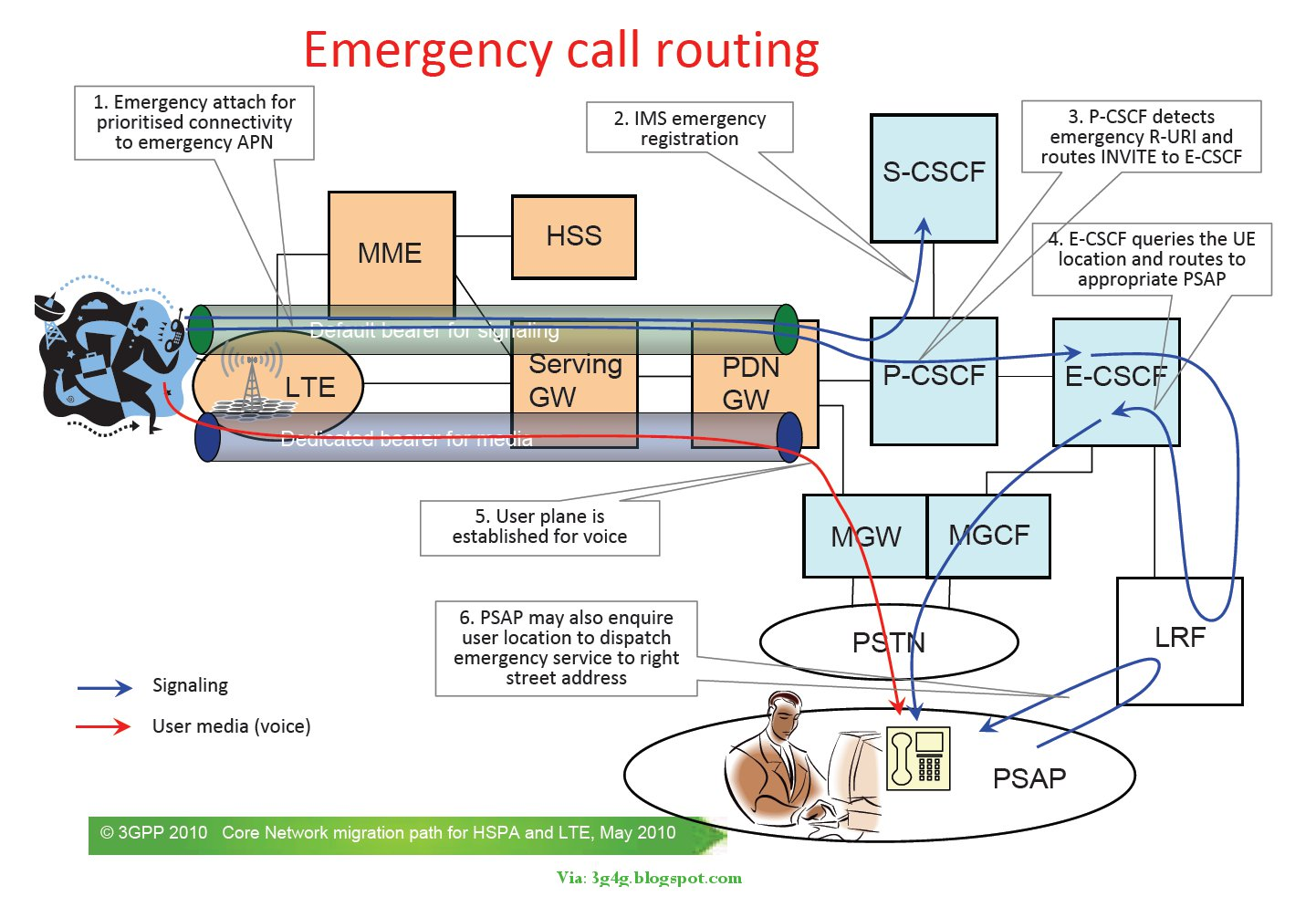 The 3g4g Blog Emergency