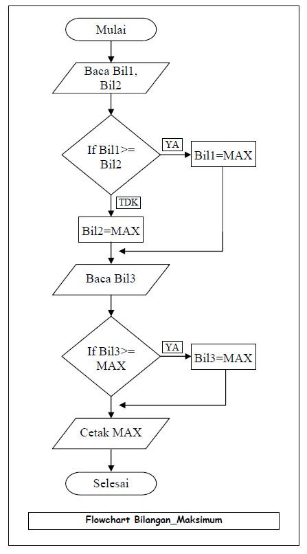 Algoritma Flowchart