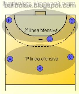 Figura 1: situación de los jugadores en ataque (sistema 3:3).