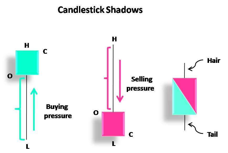 Japanese candlesticks meaning