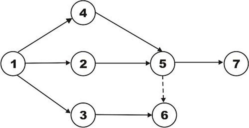 Maya Sulistia: Manajemen Proyek ( PERT dan CPM )