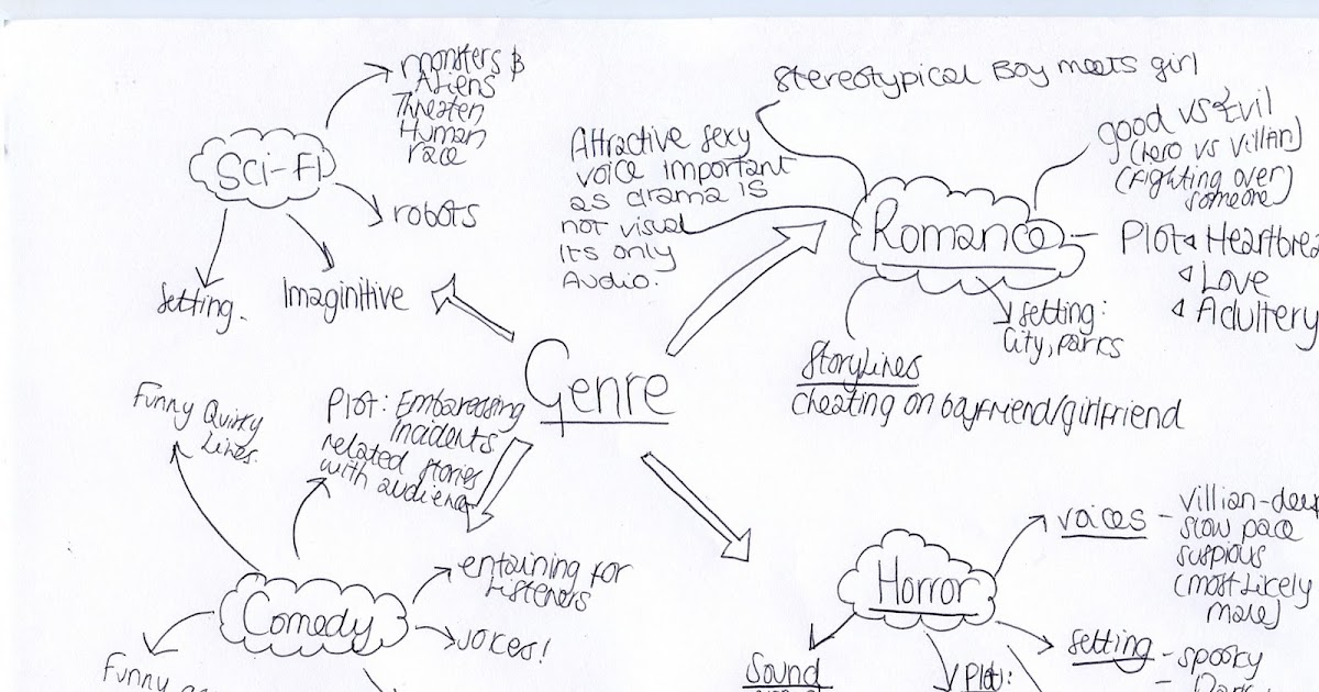 Paige's Radio Drama: Ideas on genre and conventions for