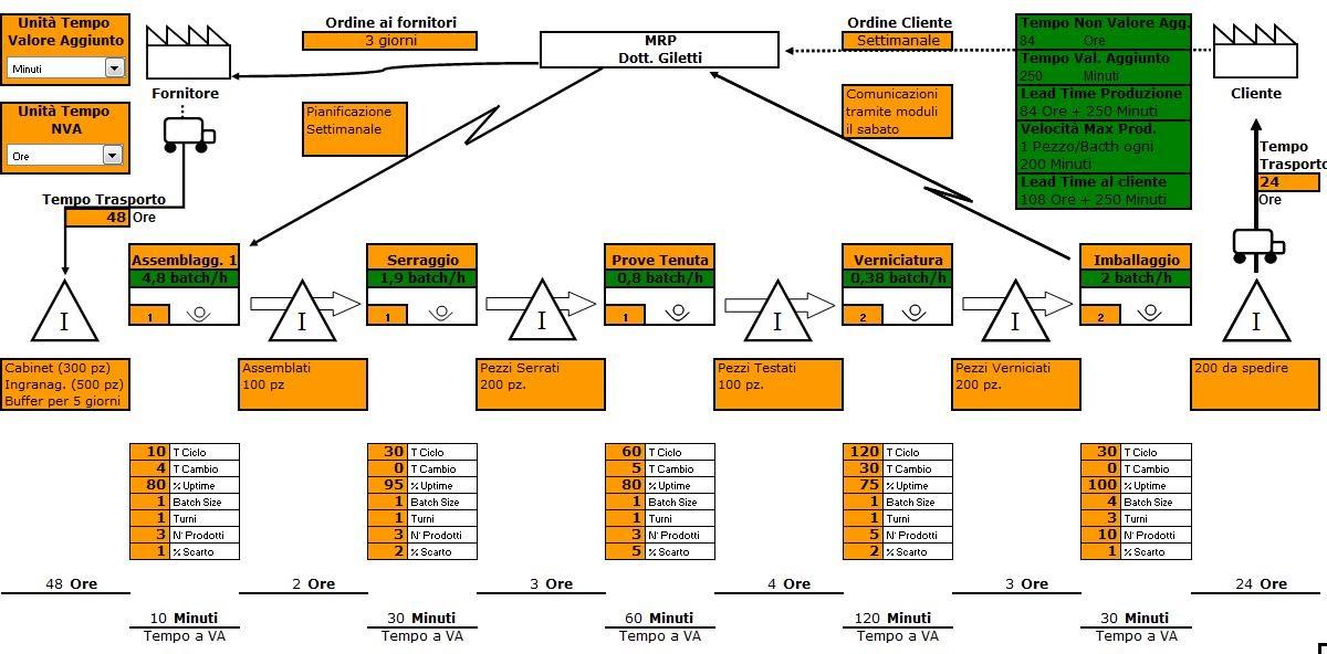 LeanLab - Blog Italiano su Lean Manufacturing. 5S. Visual Management. TPM.: Value Stream Map. un esempio