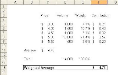Excel Tips and Tricks: Weighted Average Calculations in Microsoft Excel