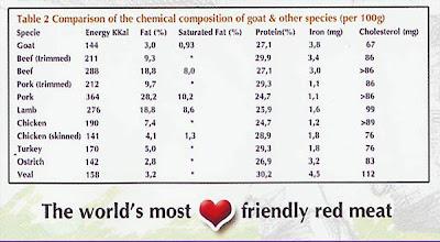 Ternak Kambing Boer: The world's most heart friendly red meat