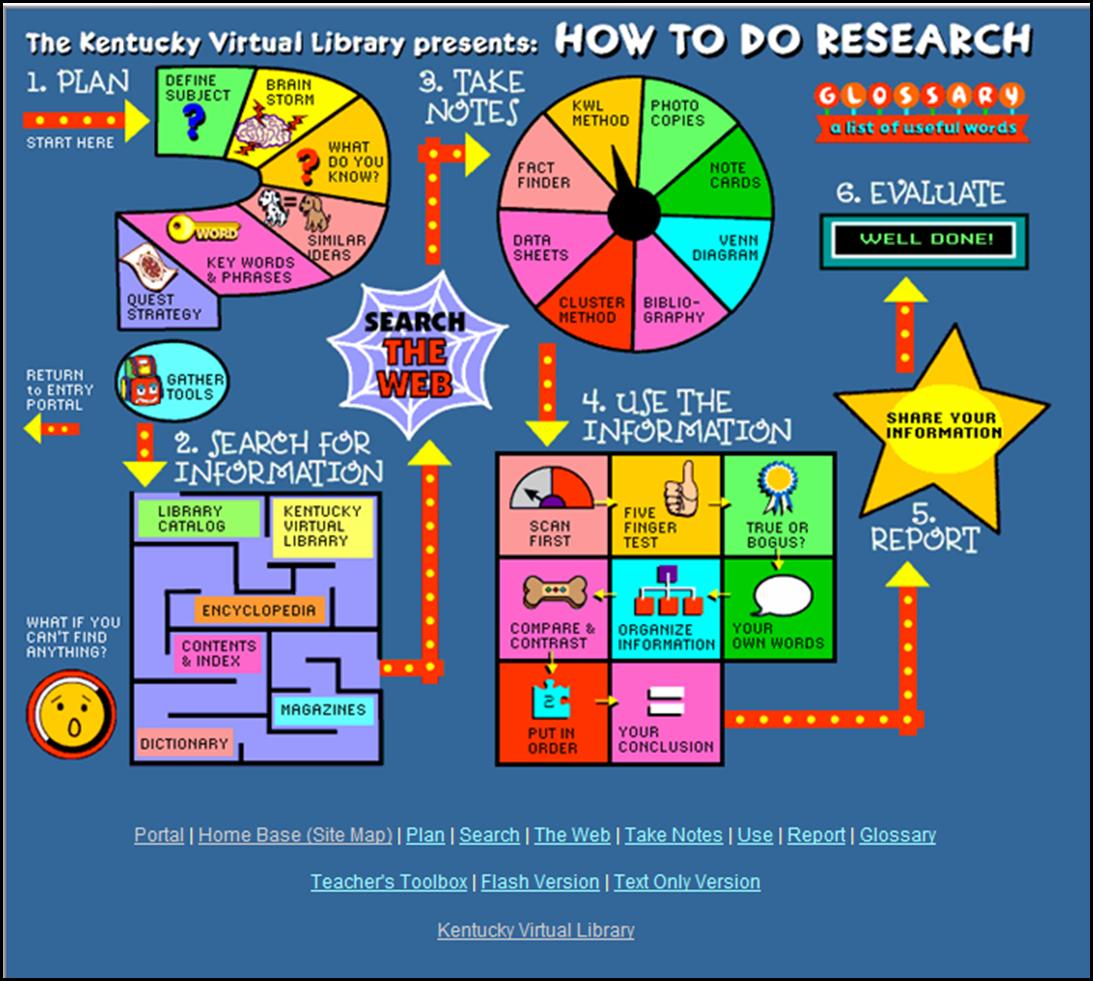 Teaching That Sticks Research Made Easy
