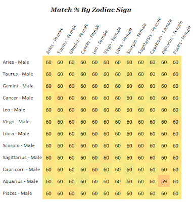 Astrology and dating
