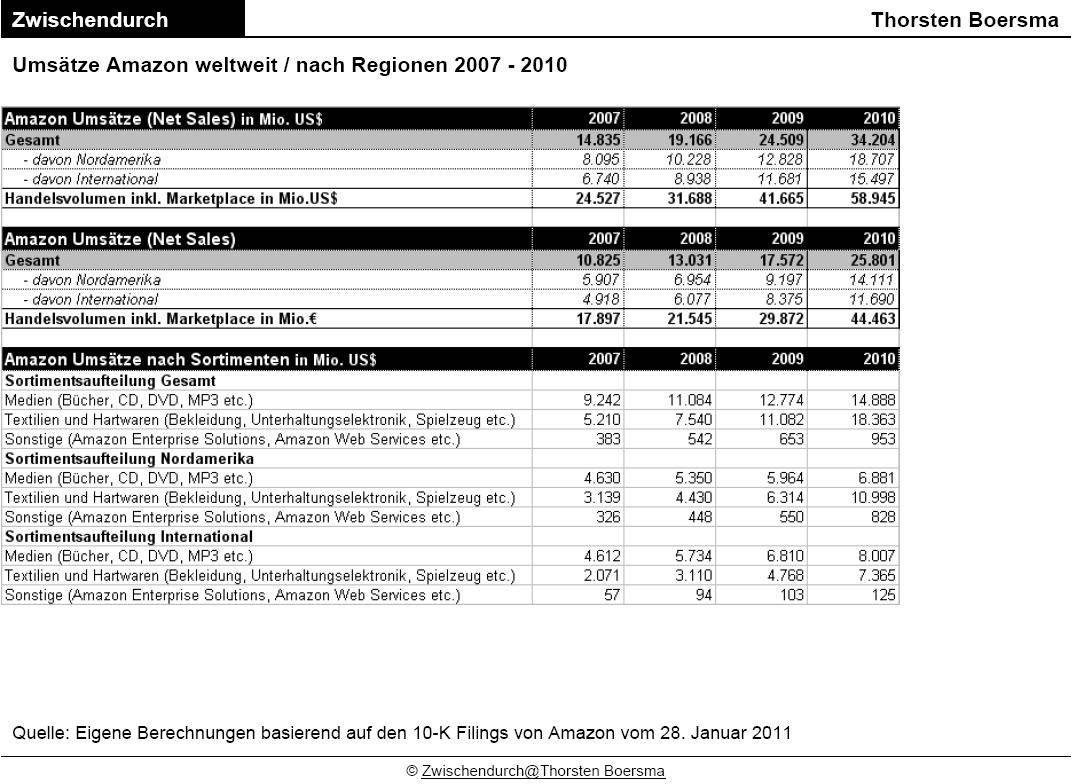 amazon umsätze deutschland