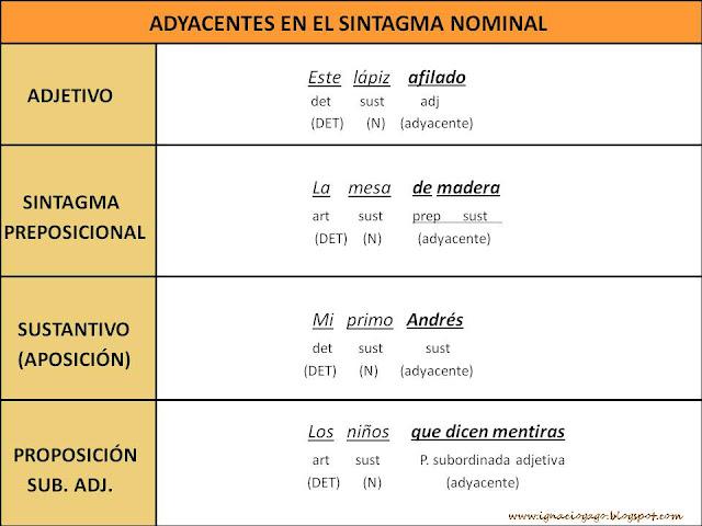 Materiales de Lengua y Literatura: LOS SINTAGMAS