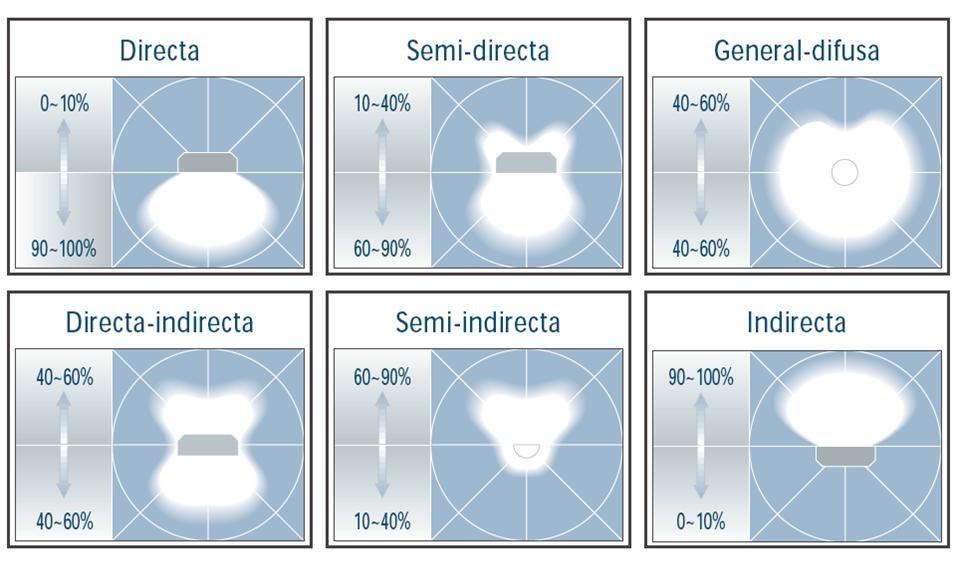 ILUMINACIN TIPOS DE ILUMINACIN
