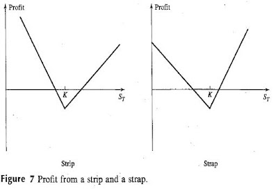 Strip option strategy graph