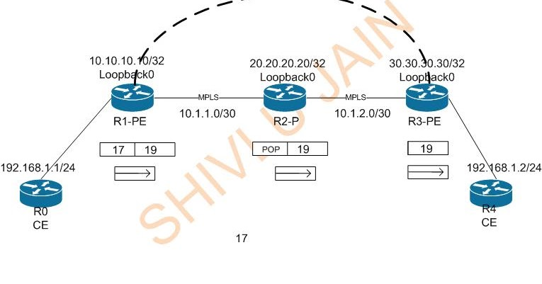 Configuring Layer 2 MPLS VPN |MPLSVPN - Moving Towards SDN