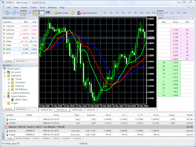 Metatrader 5 demo forex