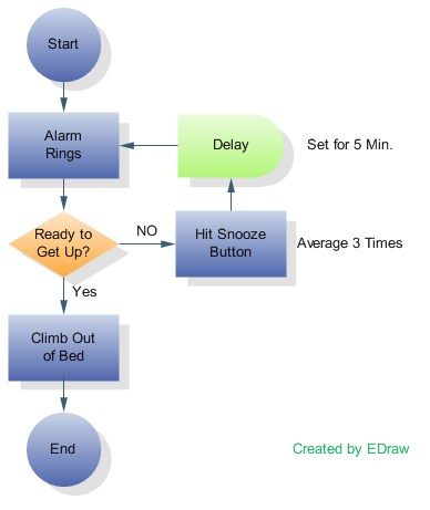 Data Flow Chart Template. sample creating select. production flow ...
