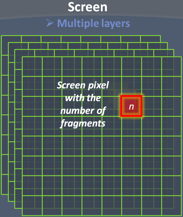 Icare3D Blog: OpenGL 4 0+ ABuffer V2 0: Linked lists of fragment pages