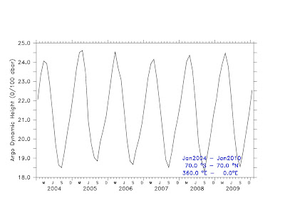 THE HOCKEY SCHTICK: Global Sea Level Decrease 2004-2010
