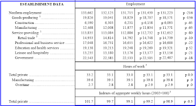 Mish's Global Economic Trend Analysis: Jobs Contract 20th