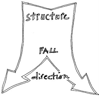 An accidental blog: Structure and direction