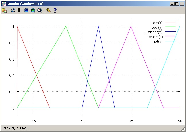 Piecewise function plotter ~ Random thoughts on coding and technology