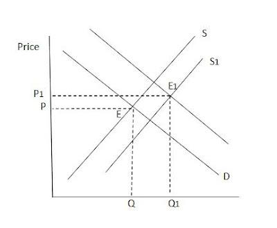 Economics: Changes in Market Equilibrium