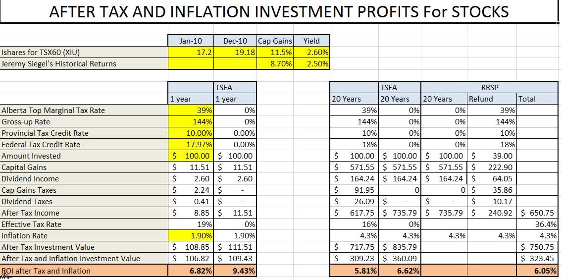 Stock options canada tax return