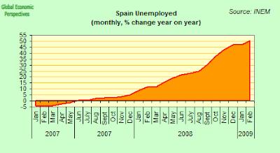 % variación anual desempleo